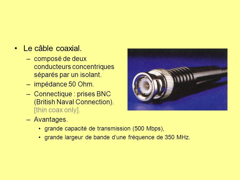 Le câble coaxial. composé de deux conducteurs concentriques séparés par un isolant. impédance 50 Ohm.