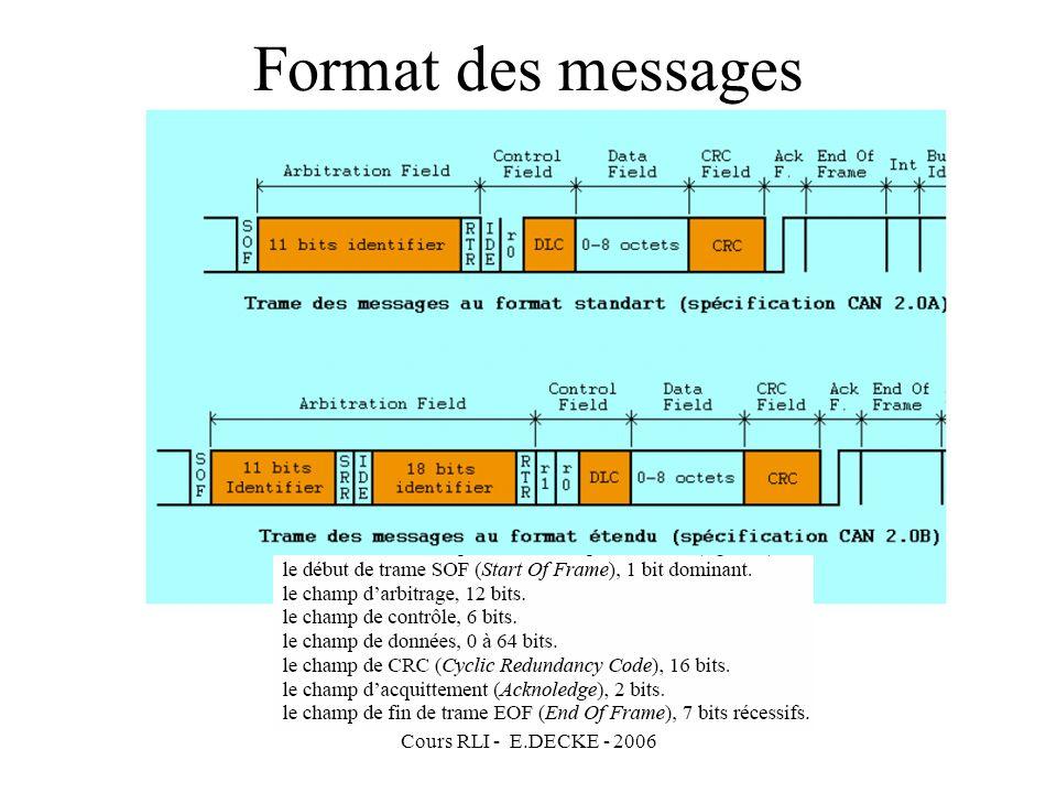 Format des messages Cours RLI - E.DECKE - 2006