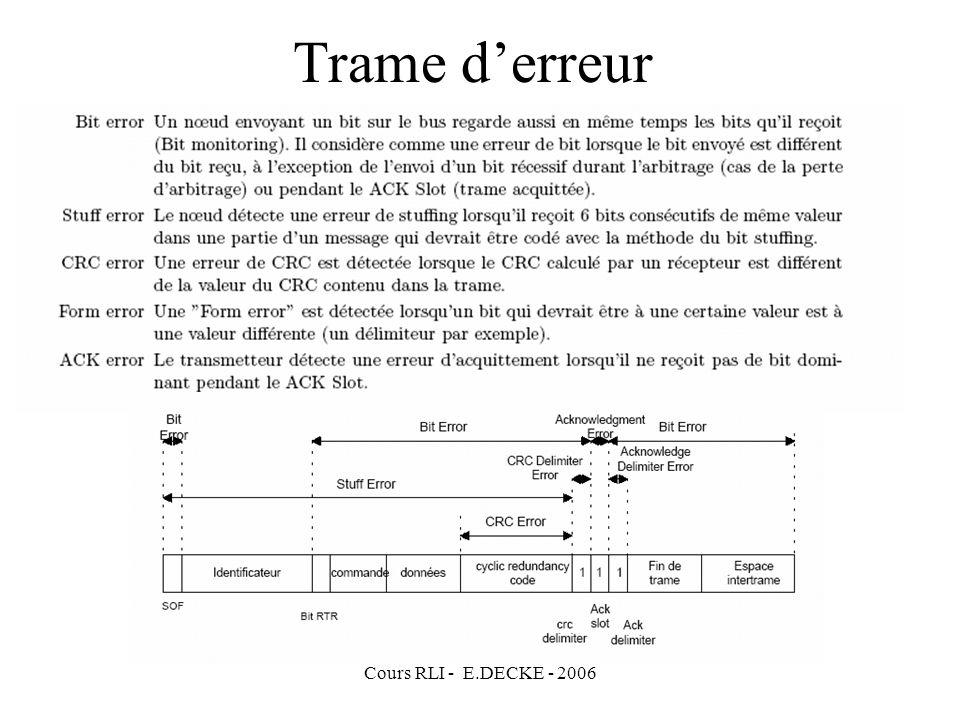 Trame d'erreur Cours RLI - E.DECKE - 2006