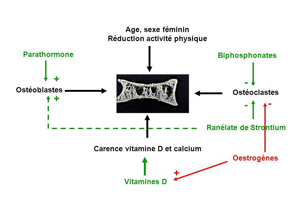 Réduction activité physique