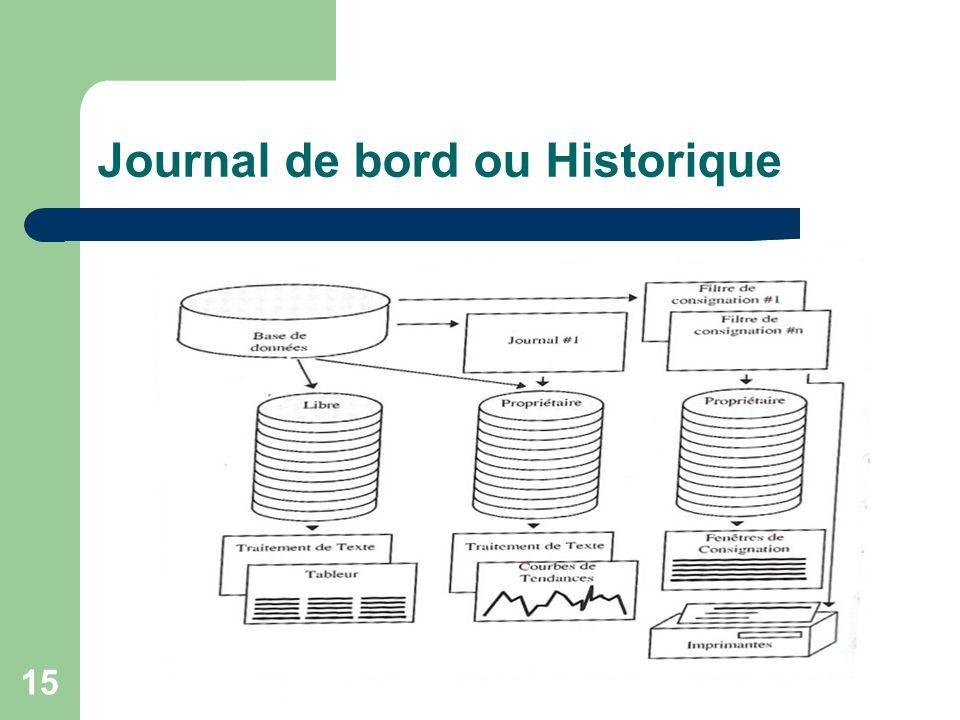 Journal de bord ou Historique