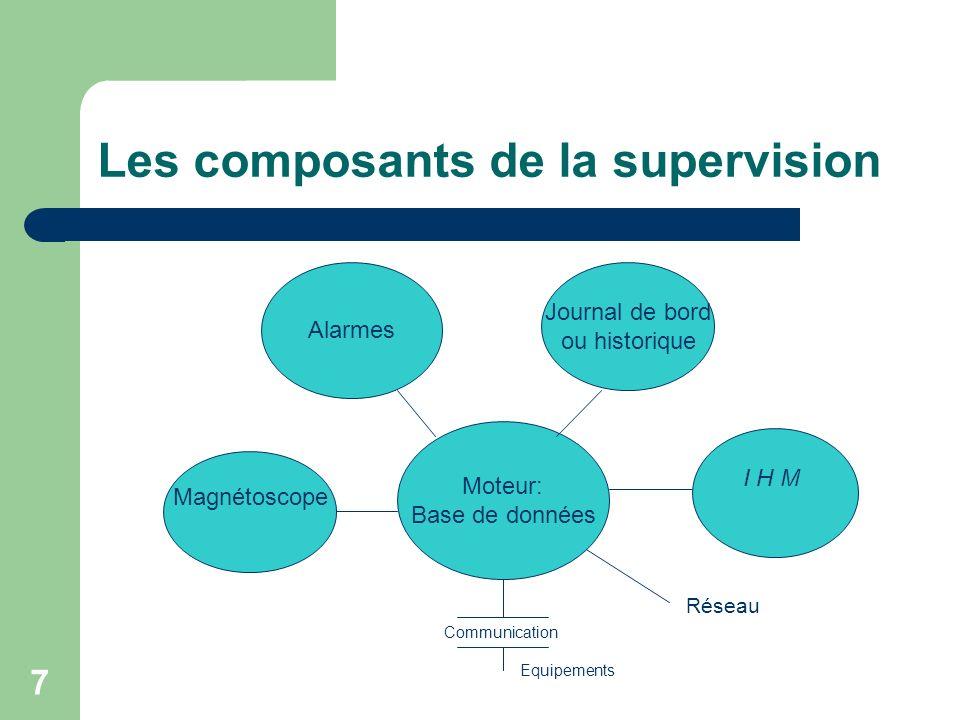 Les composants de la supervision