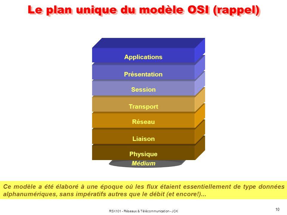 Le plan unique du modèle OSI (rappel)
