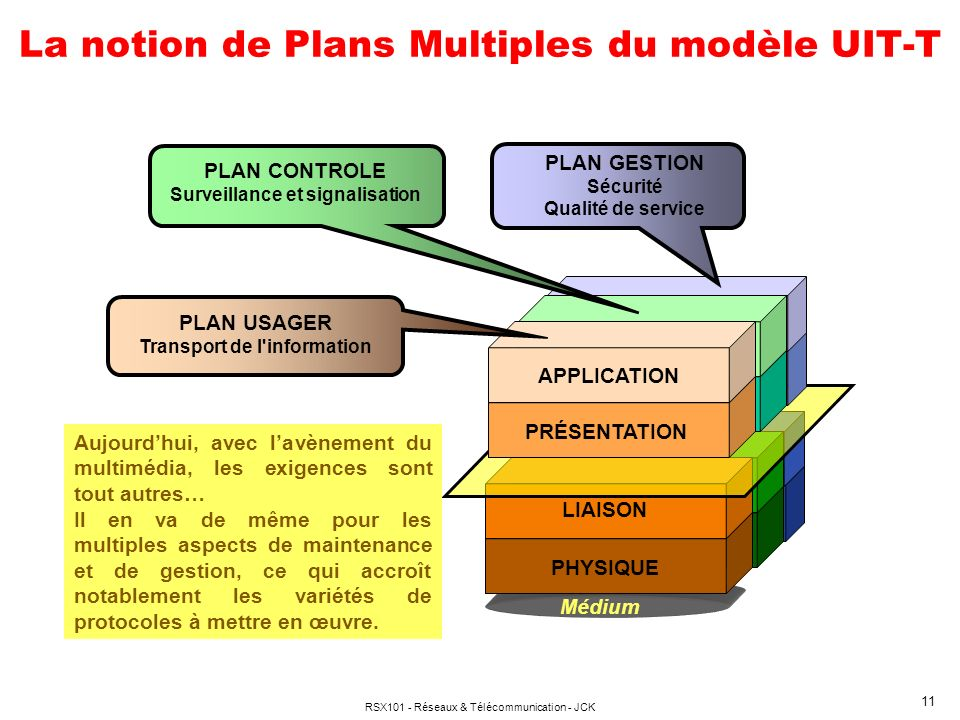 La notion de Plans Multiples du modèle UIT-T