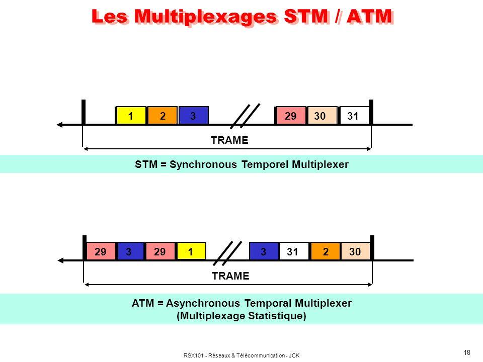 Les Multiplexages STM / ATM