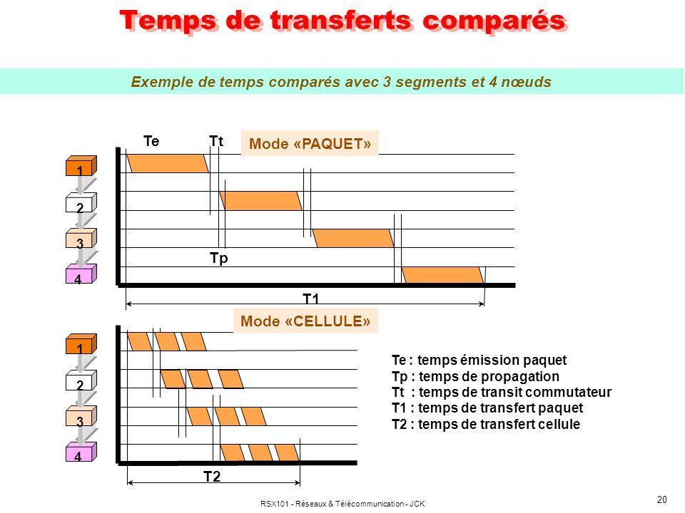 Temps de transferts comparés
