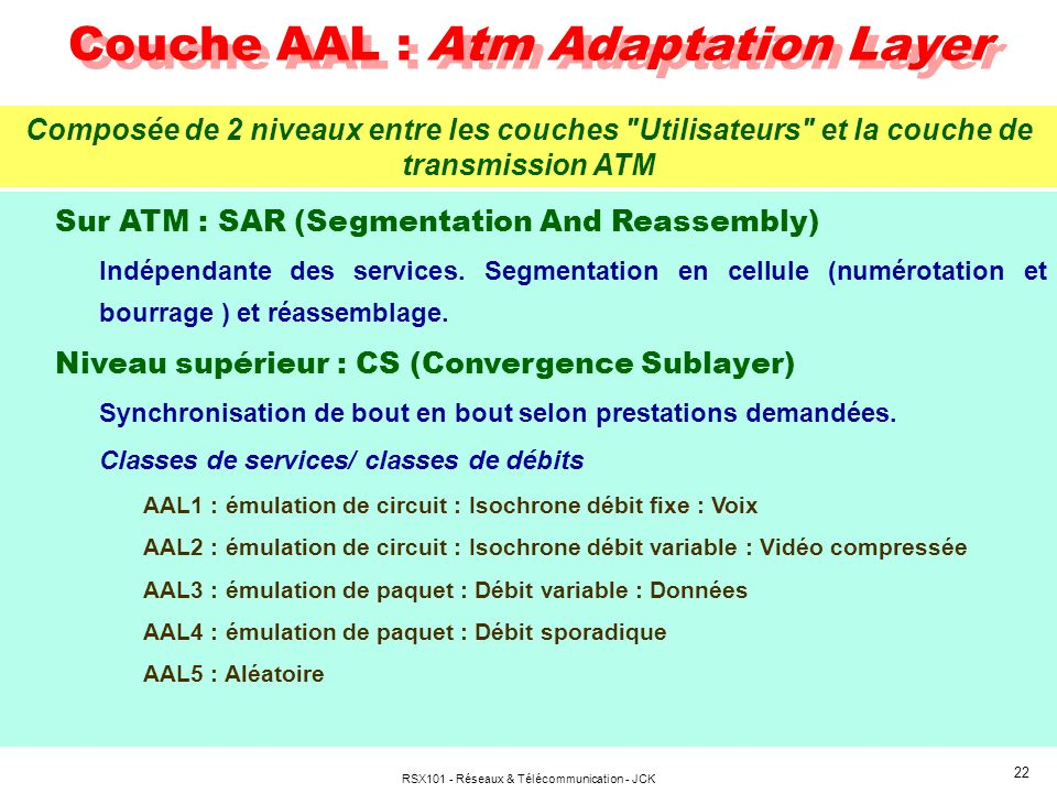 Couche AAL : Atm Adaptation Layer