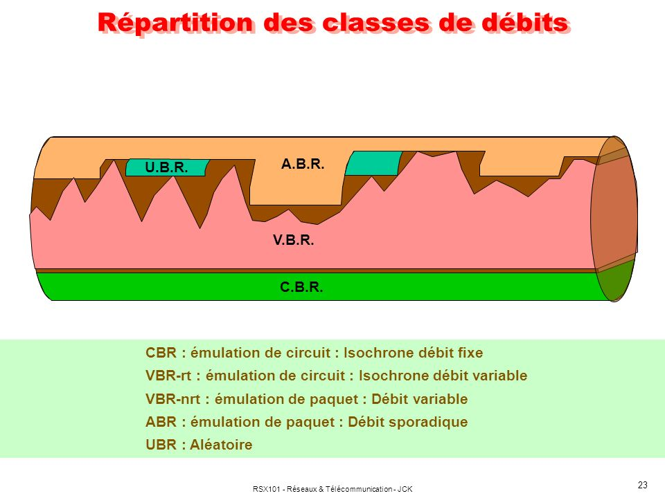 Répartition des classes de débits