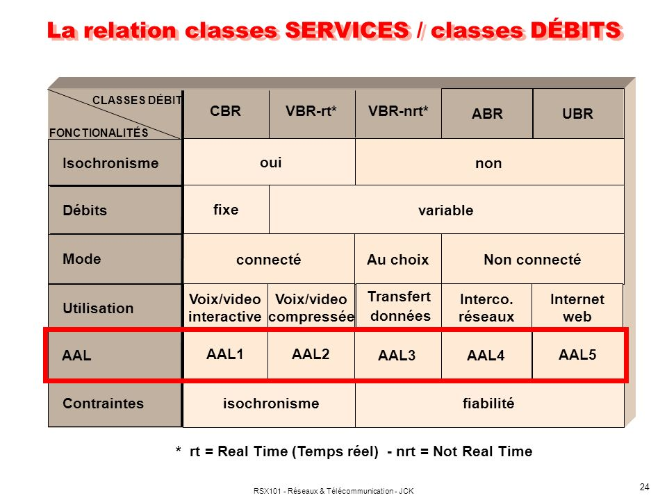 La relation classes SERVICES / classes DÉBITS