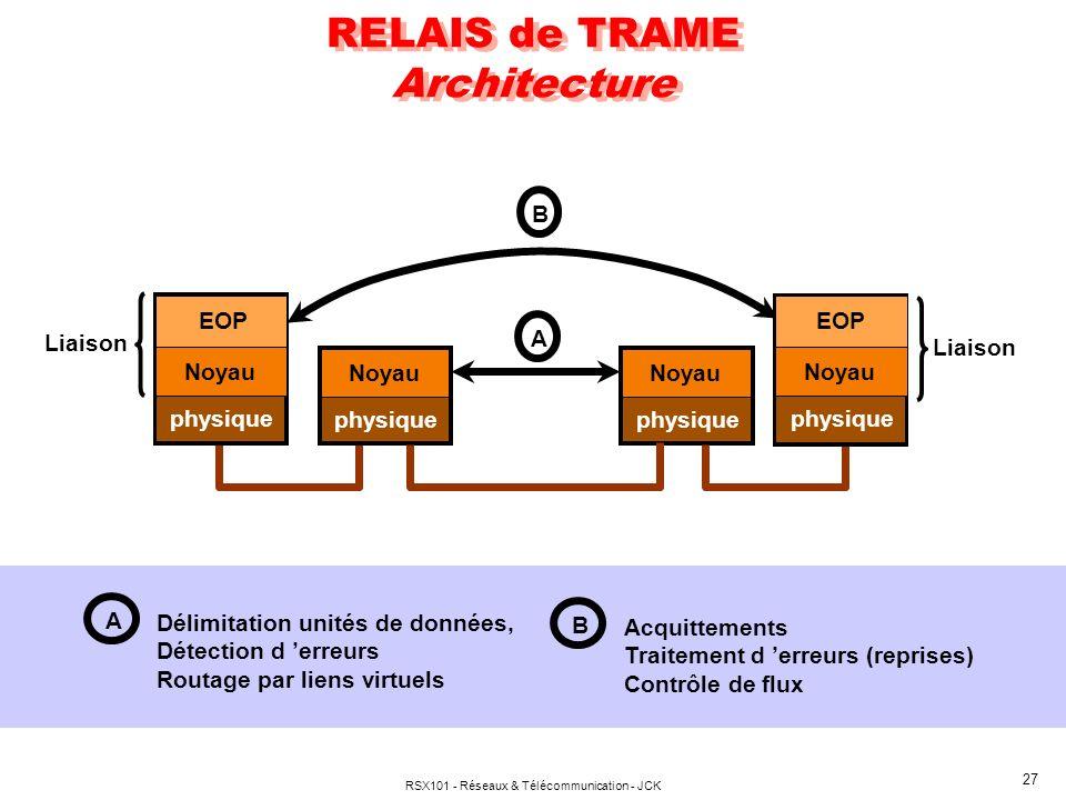 RELAIS de TRAME Architecture