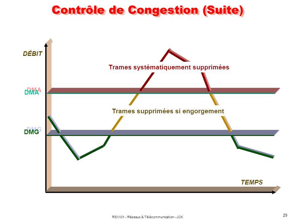Contrôle de Congestion (Suite)