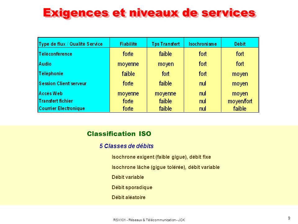 Exigences et niveaux de services