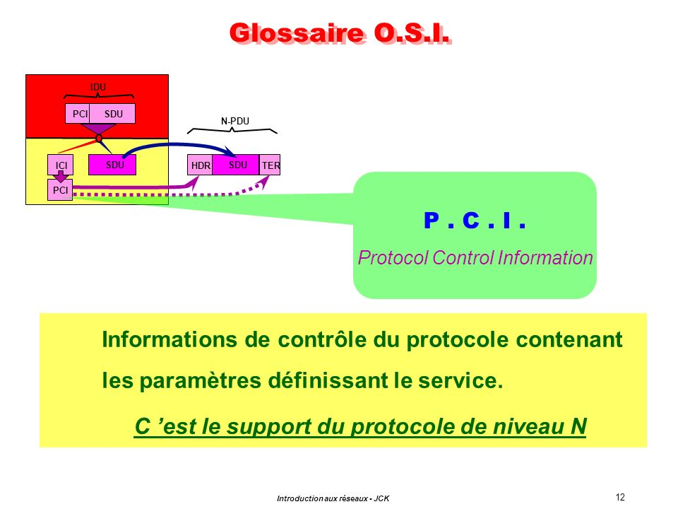 Glossaire O.S.I.IDU. PCI. SDU. N-PDU. ICI. SDU. HDR. SDU. TER. P . C . I . Protocol Control Information.