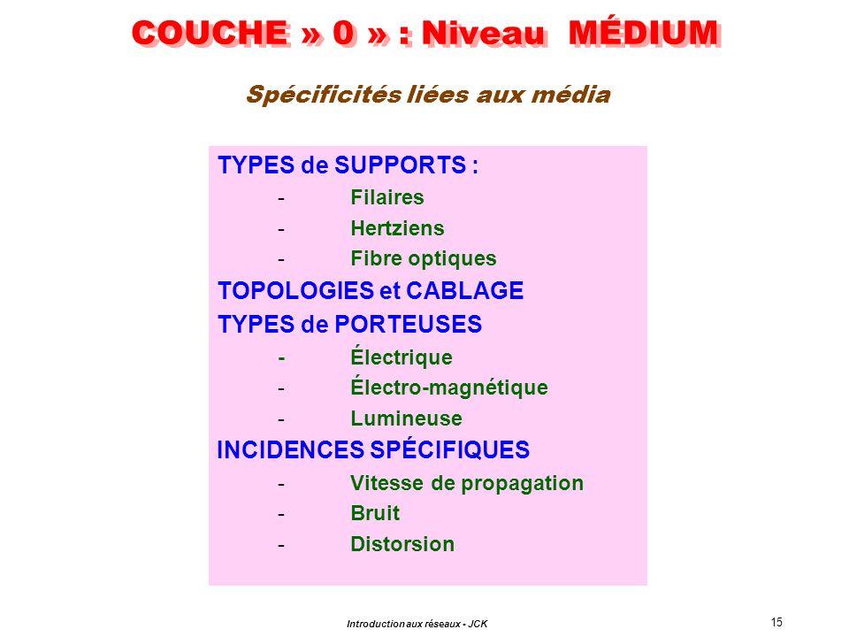 COUCHE » 0 » : Niveau MÉDIUM