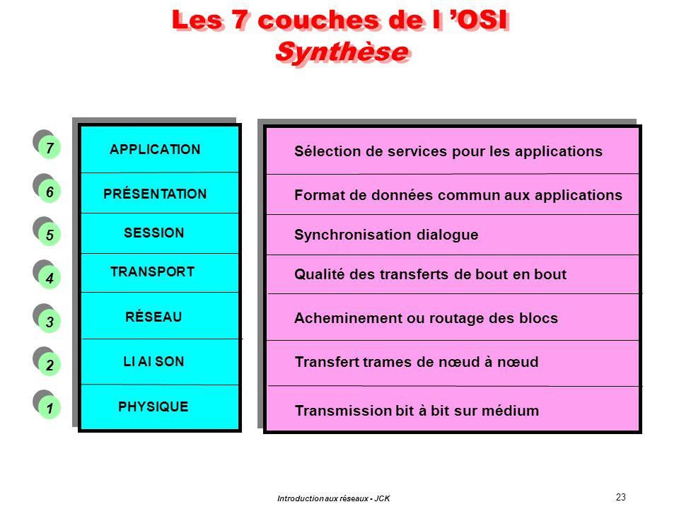 Les 7 couches de l 'OSI Synthèse