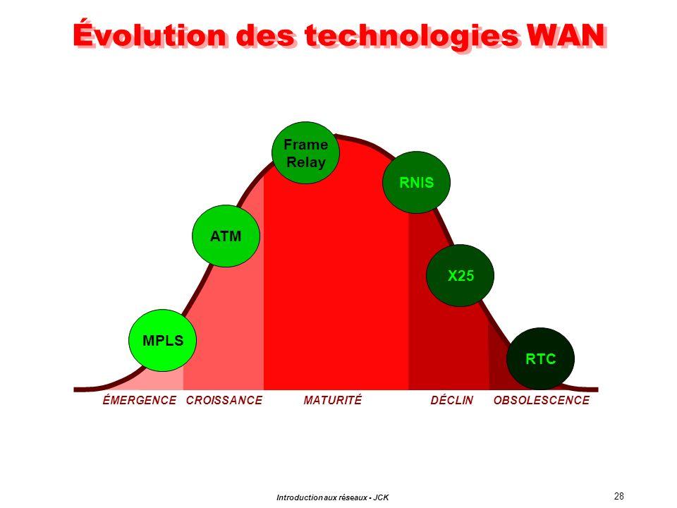 Évolution des technologies WAN