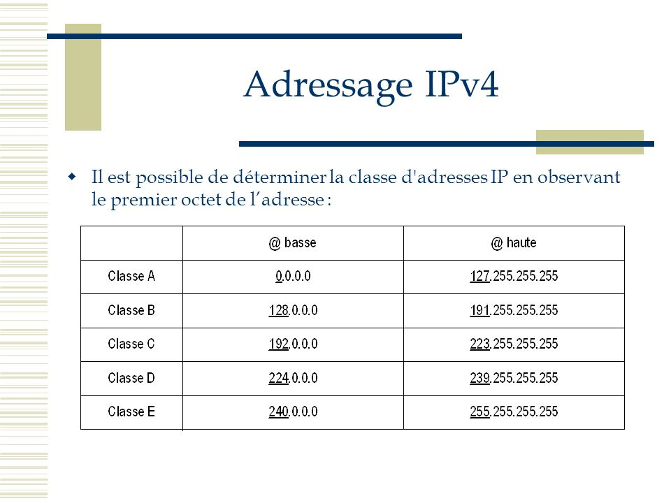 Adressage IPv4Il est possible de déterminer la classe d adresses IP en observant le premier octet de l'adresse :