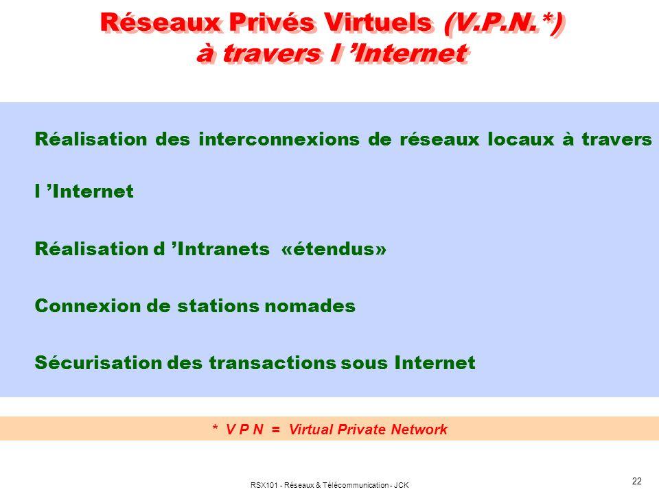 Réseaux Privés Virtuels (V.P.N.*) à travers l 'Internet