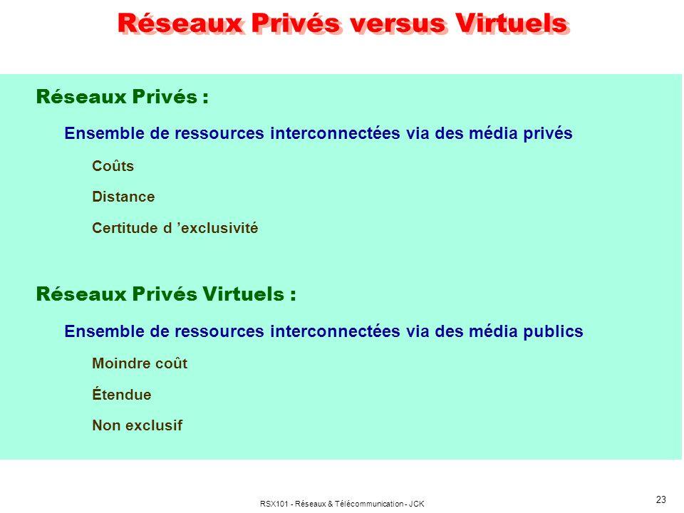 Réseaux Privés versus Virtuels