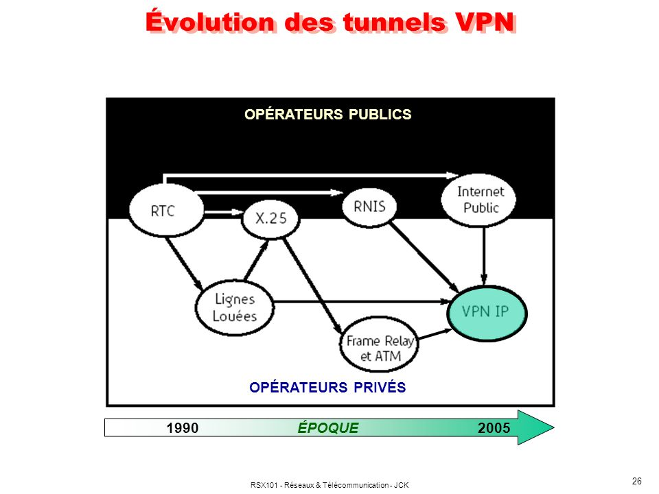 Évolution des tunnels VPN