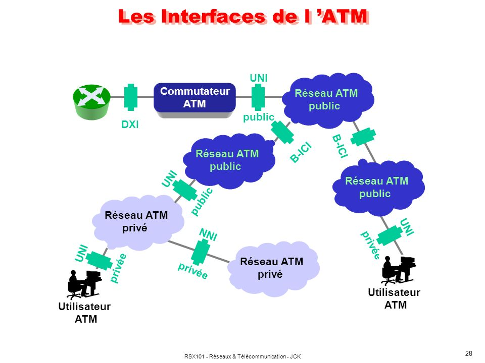 Les Interfaces de l 'ATM