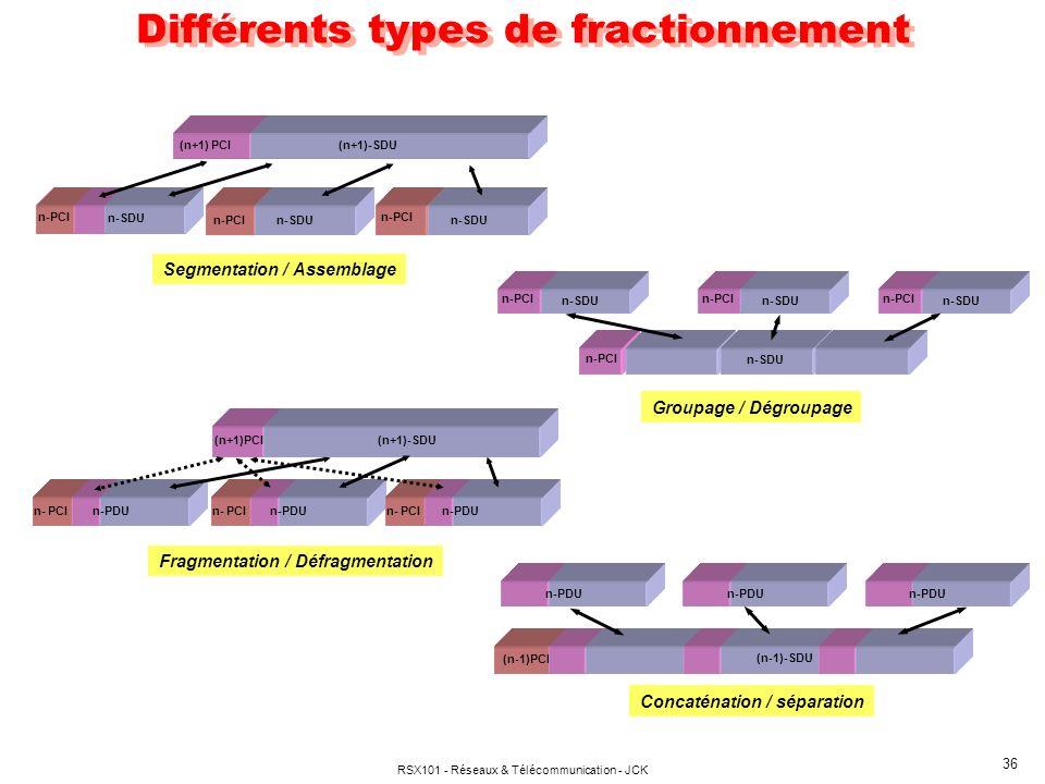 Différents types de fractionnement