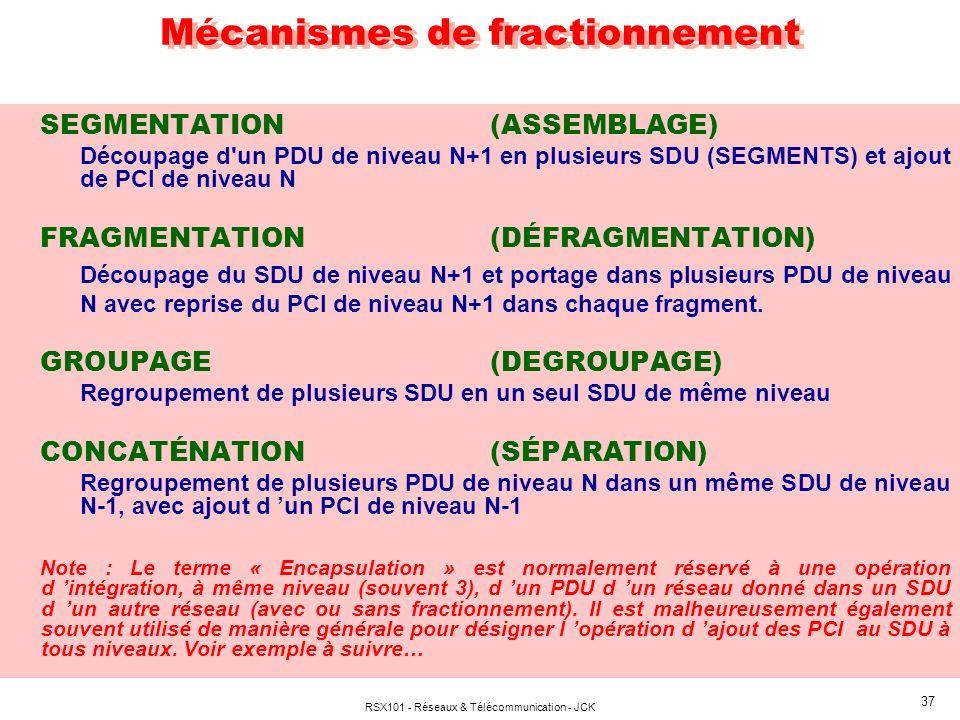 Mécanismes de fractionnement
