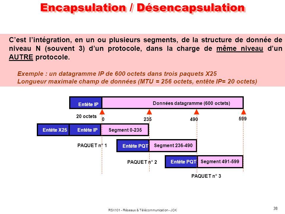 Encapsulation / Désencapsulation