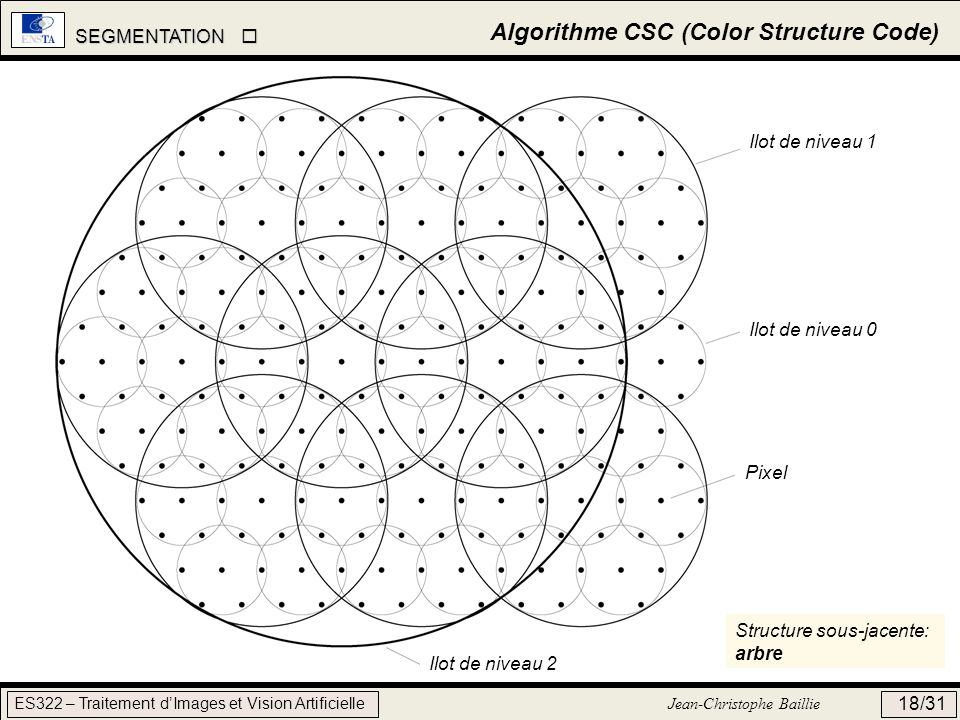 Algorithme CSC (Color Structure Code)