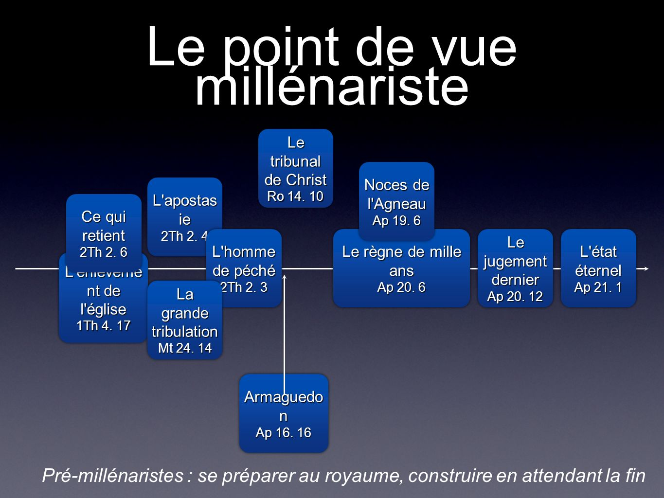 Le point de vue millénariste