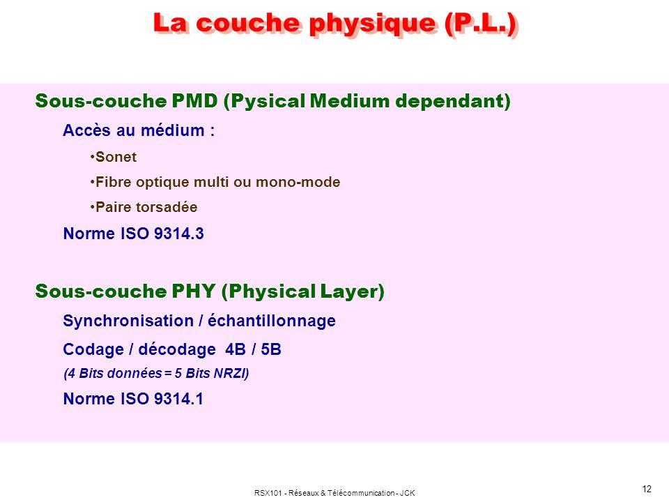 La couche physique (P.L.)