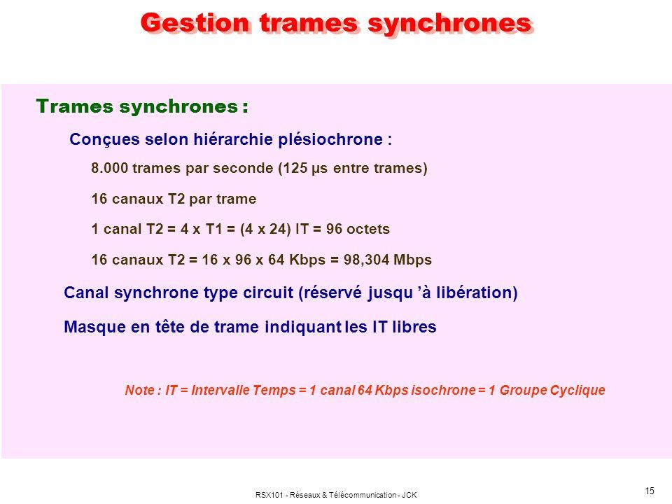 Gestion trames synchrones