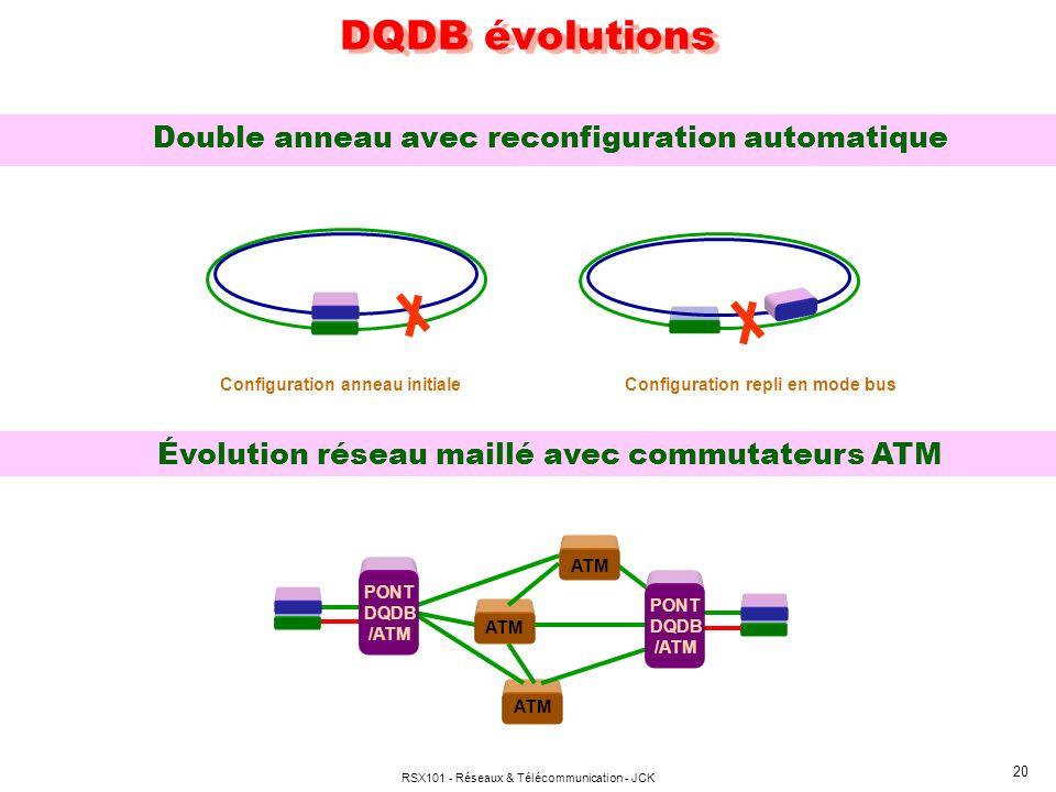 DQDB évolutions Double anneau avec reconfiguration automatique