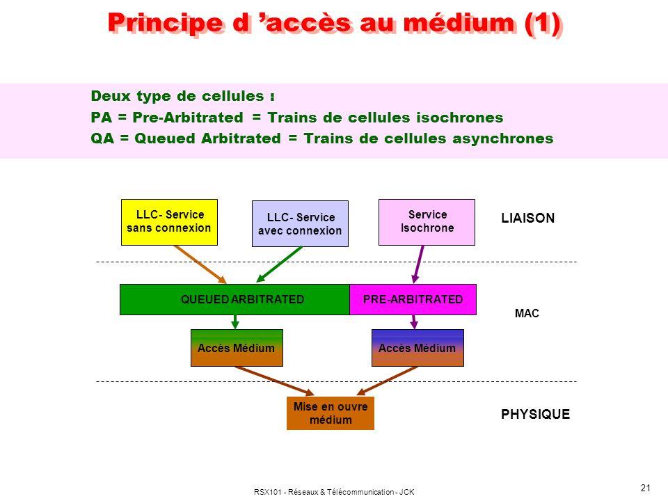 Principe d 'accès au médium (1)