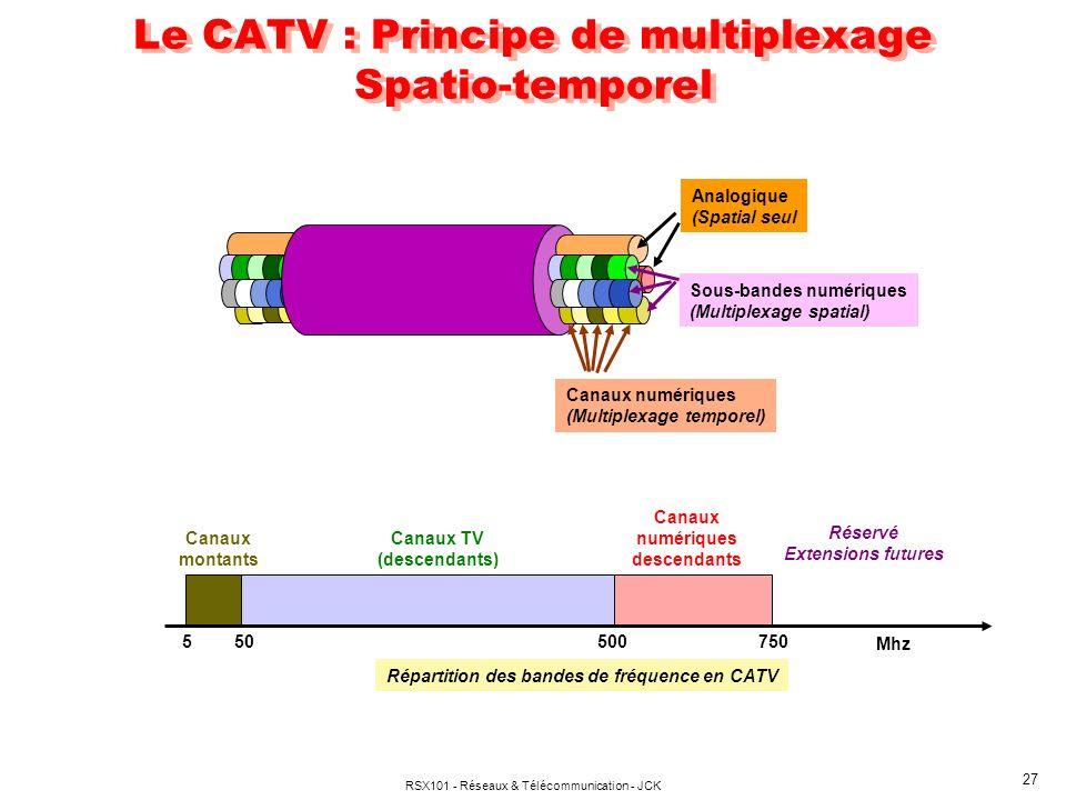 Le CATV : Principe de multiplexage Spatio-temporel