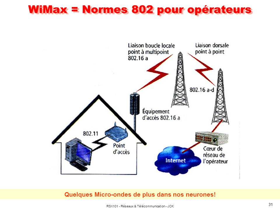 WiMax = Normes 802 pour opérateurs