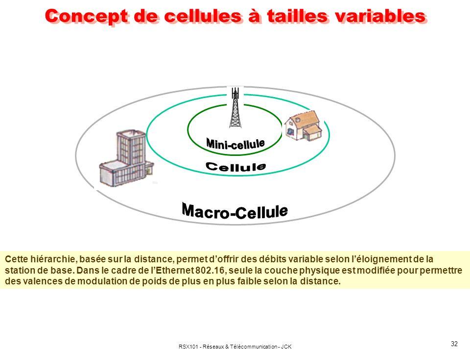 Concept de cellules à tailles variables