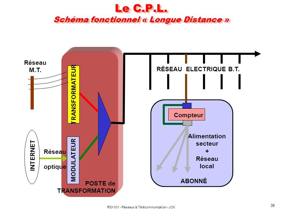 Le C.P.L. Schéma fonctionnel « Longue Distance »