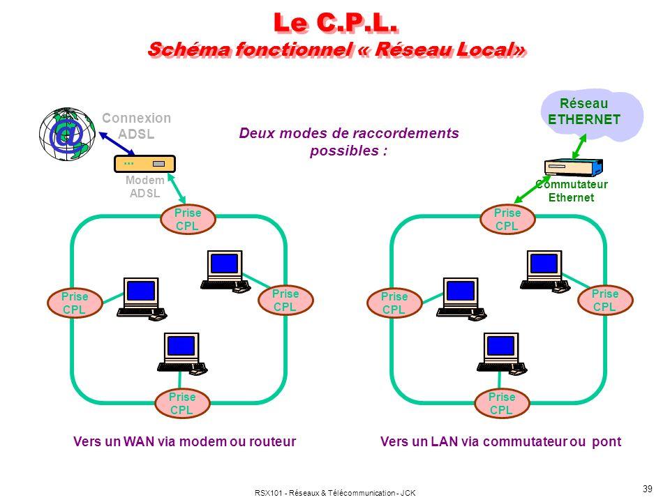 Le C.P.L. Schéma fonctionnel « Réseau Local»