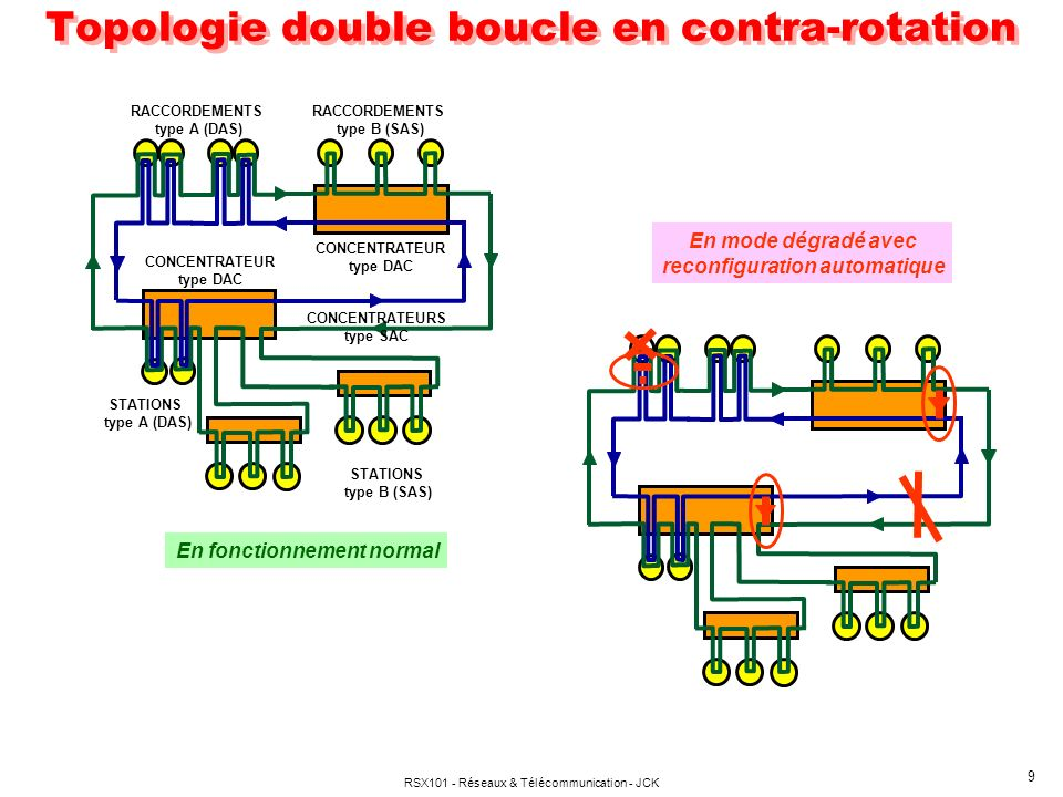 Topologie double boucle en contra-rotation