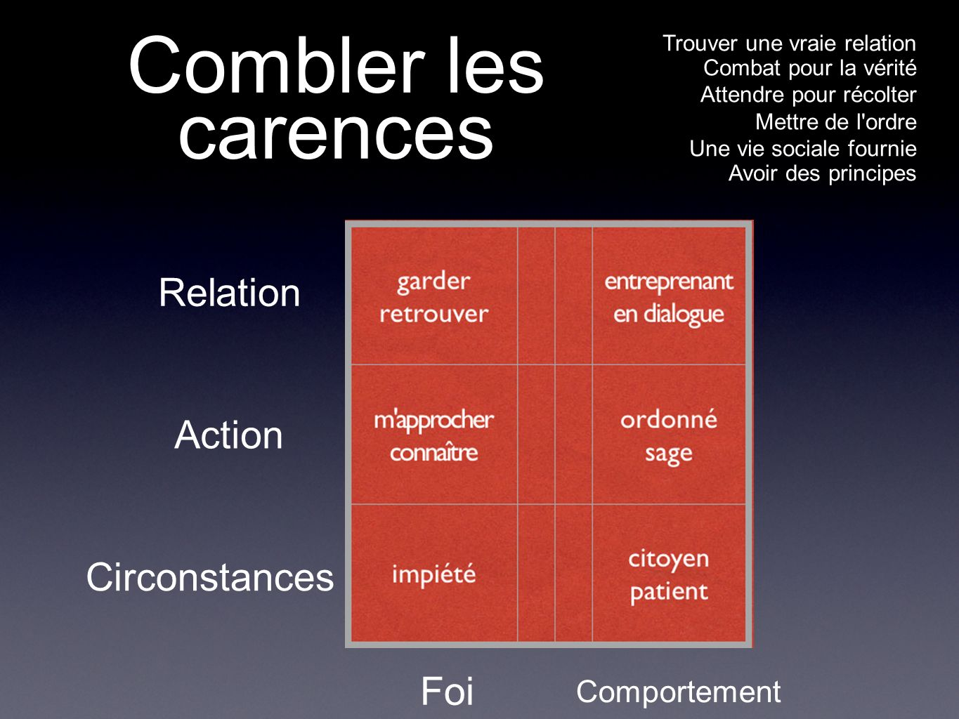 Combler les carences Relation Action Circonstances Foi Comportement