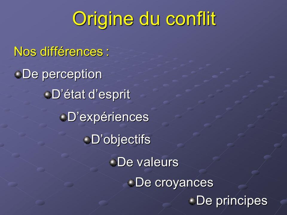 Origine du conflit Nos différences : De perception D'état d'esprit