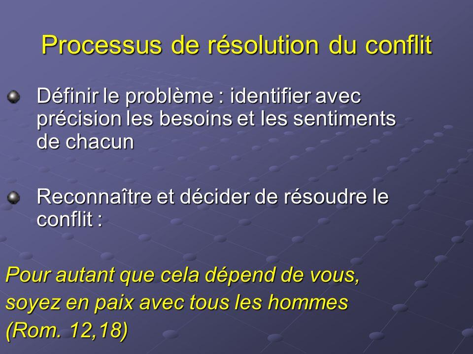 Processus de résolution du conflit
