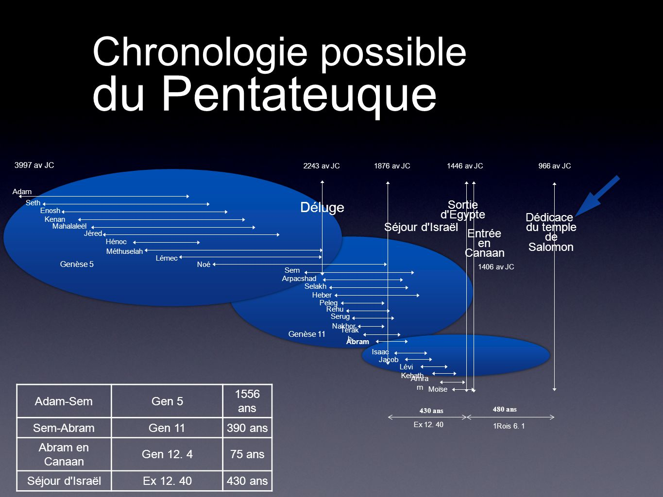 Chronologie possible du Pentateuque