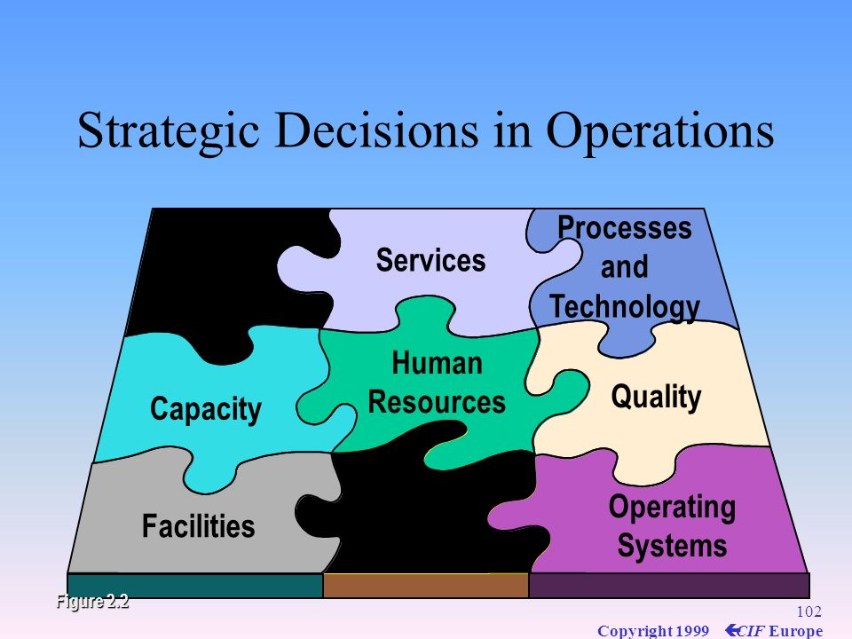 Strategic Decisions in Operations