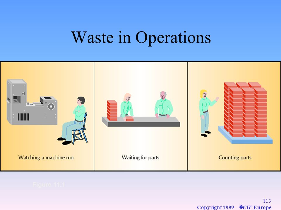 Waste in Operations Figure 11.1