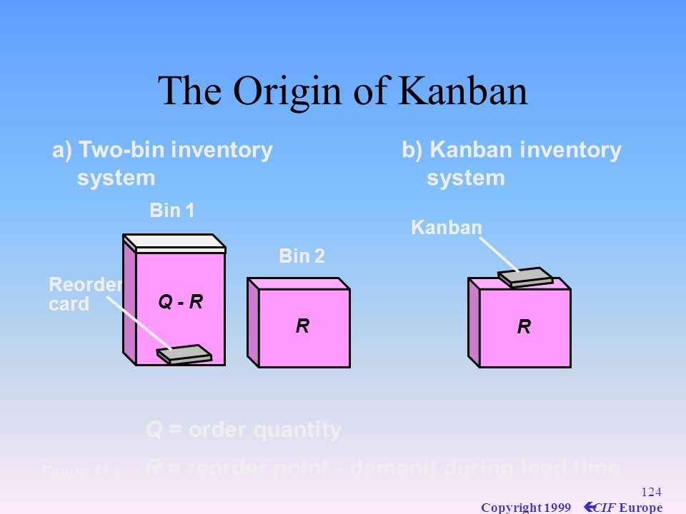 The Origin of Kanban a) Two-bin inventory system b) Kanban inventory