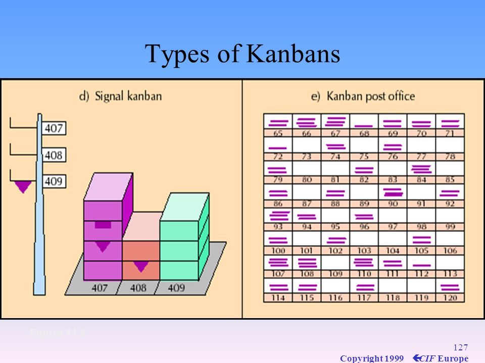 Types of Kanbans Figure 11.6