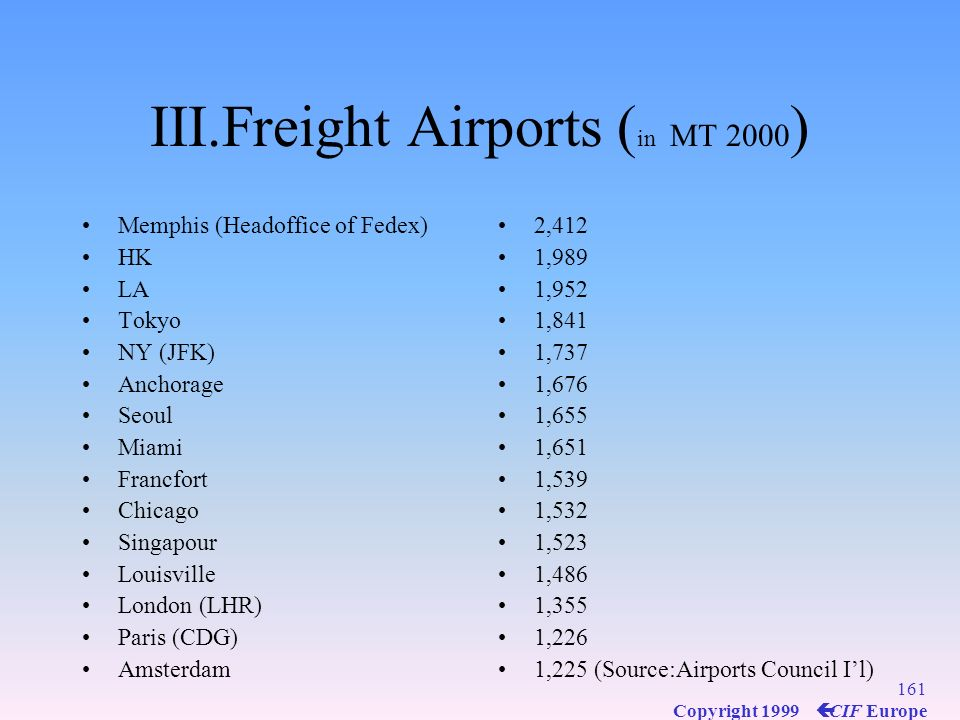 III.Freight Airports (in MT 2000)
