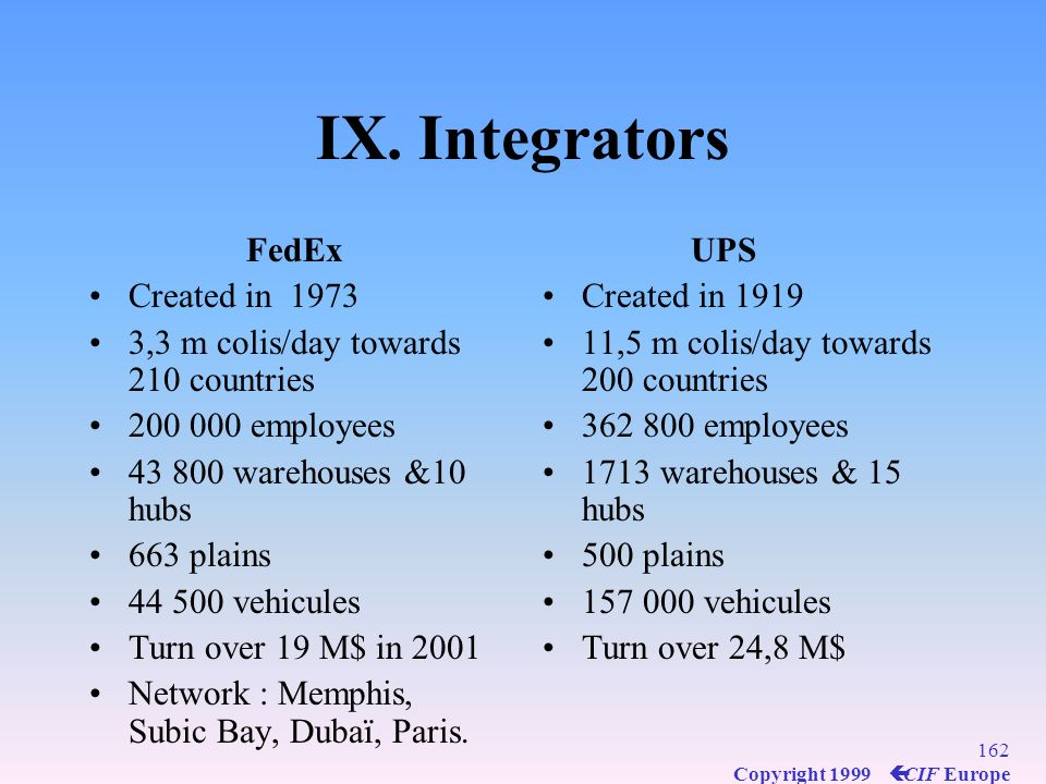 IX. Integrators FedEx Created in 1973
